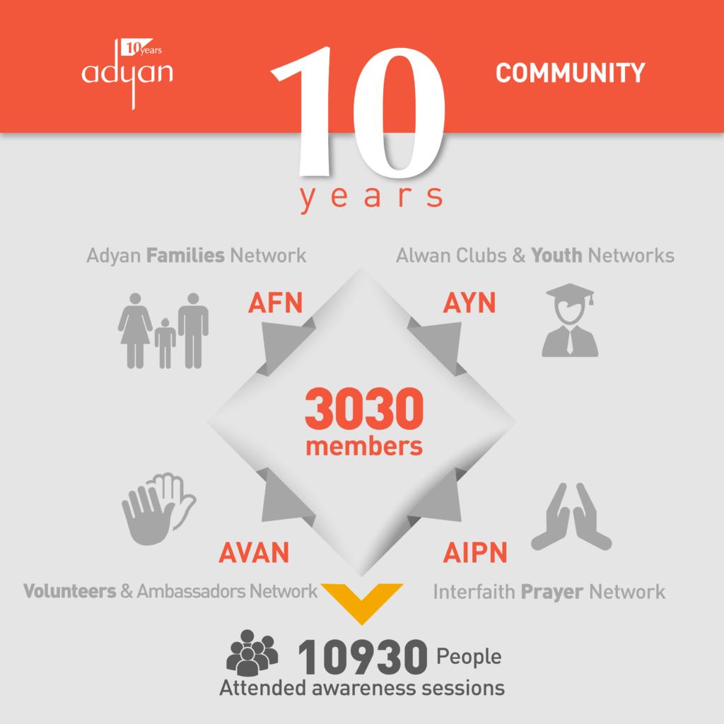 adyan-10-years-posts-02